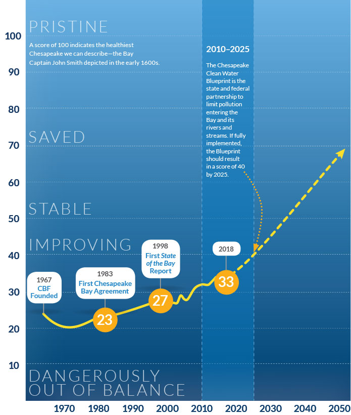 Chart showing the progression of State of the Bay scores since 1967.